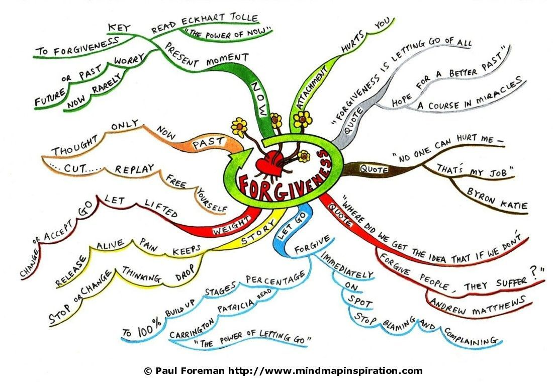 Google Search Mind map,