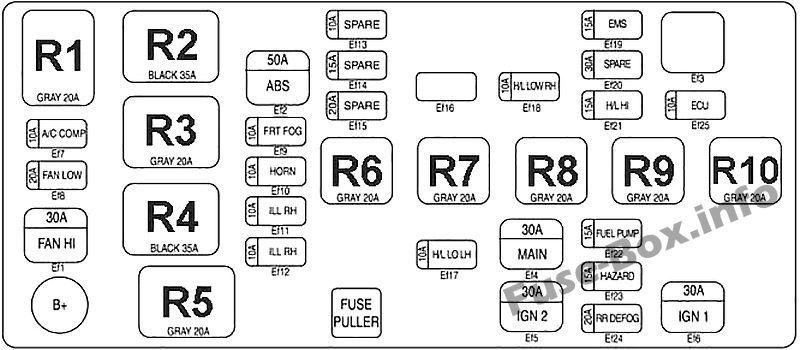 Under-hood fuse box diagram: Chevrolet Spark (2005, 2006