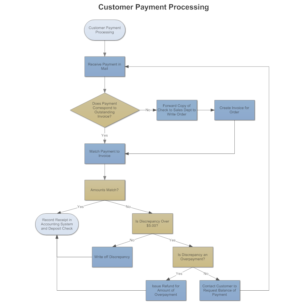 example image  customer payment process flow