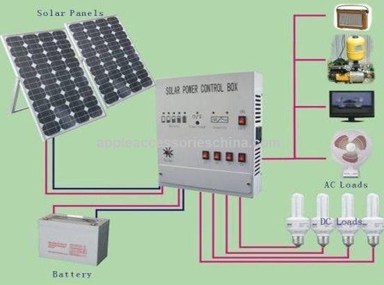 Domestic Solar Energy System In Pakistan Solar Energy Solar Solar Panels