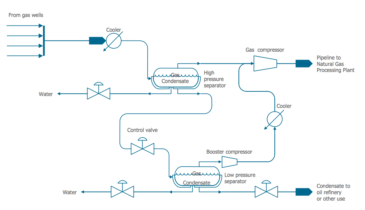 Flow Diagram Natural Gas Condensate Engineering Chemical And Template For Process Chart Sample