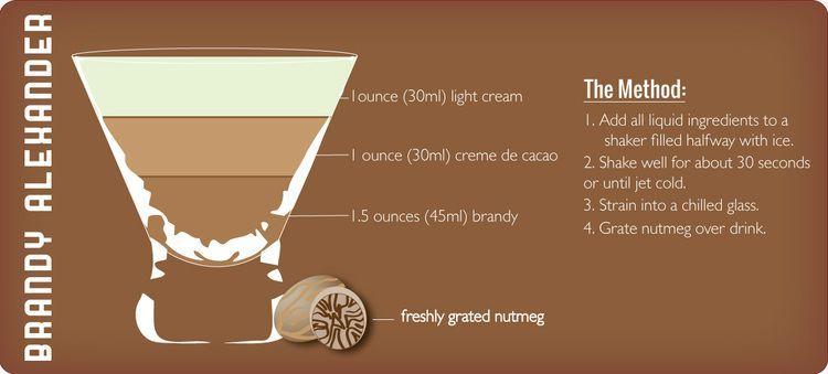 Cocktail of the Month: Brandy Alexander #brandyalexanderrecipe Brandy Alexander recipe graphic by Sam Henderson of Today's Nest #brandyalexanderrecipe