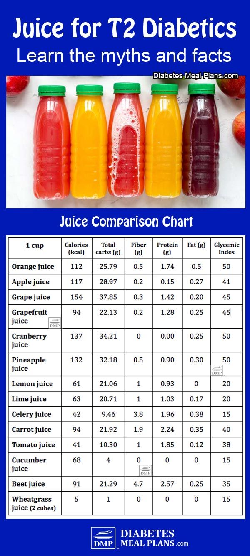 Fruit Juice For Type 2 Diabetes: Hint