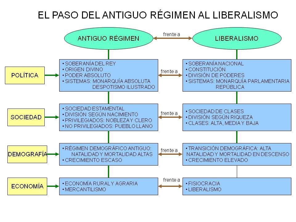Pin En Historia Contemporánea