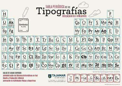 27 Ideas De Tabla Periodica Tabla Periodica Tabla Tabla Periodica De Los Elementos