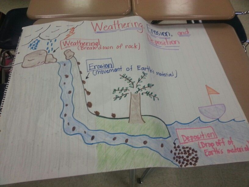 Rock Cycle Experiment Using Starbursts From Kprice1022 On Teachersnotebook Com 2 Pages Rock Cycle Earth Science Lessons Teaching Science
