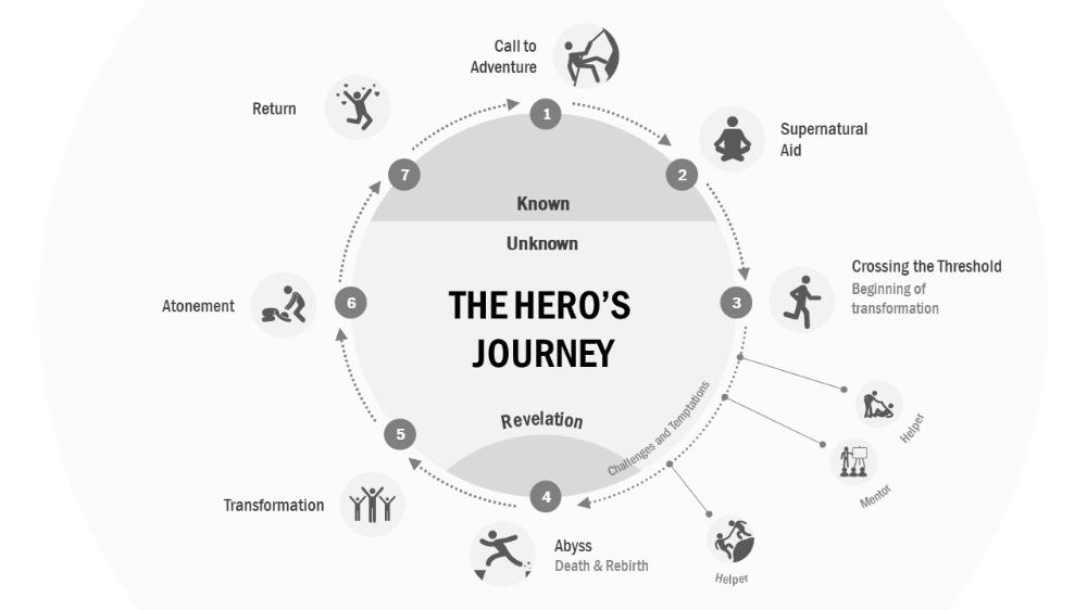 Hero's Journey Editable Diagram for PowerPoint