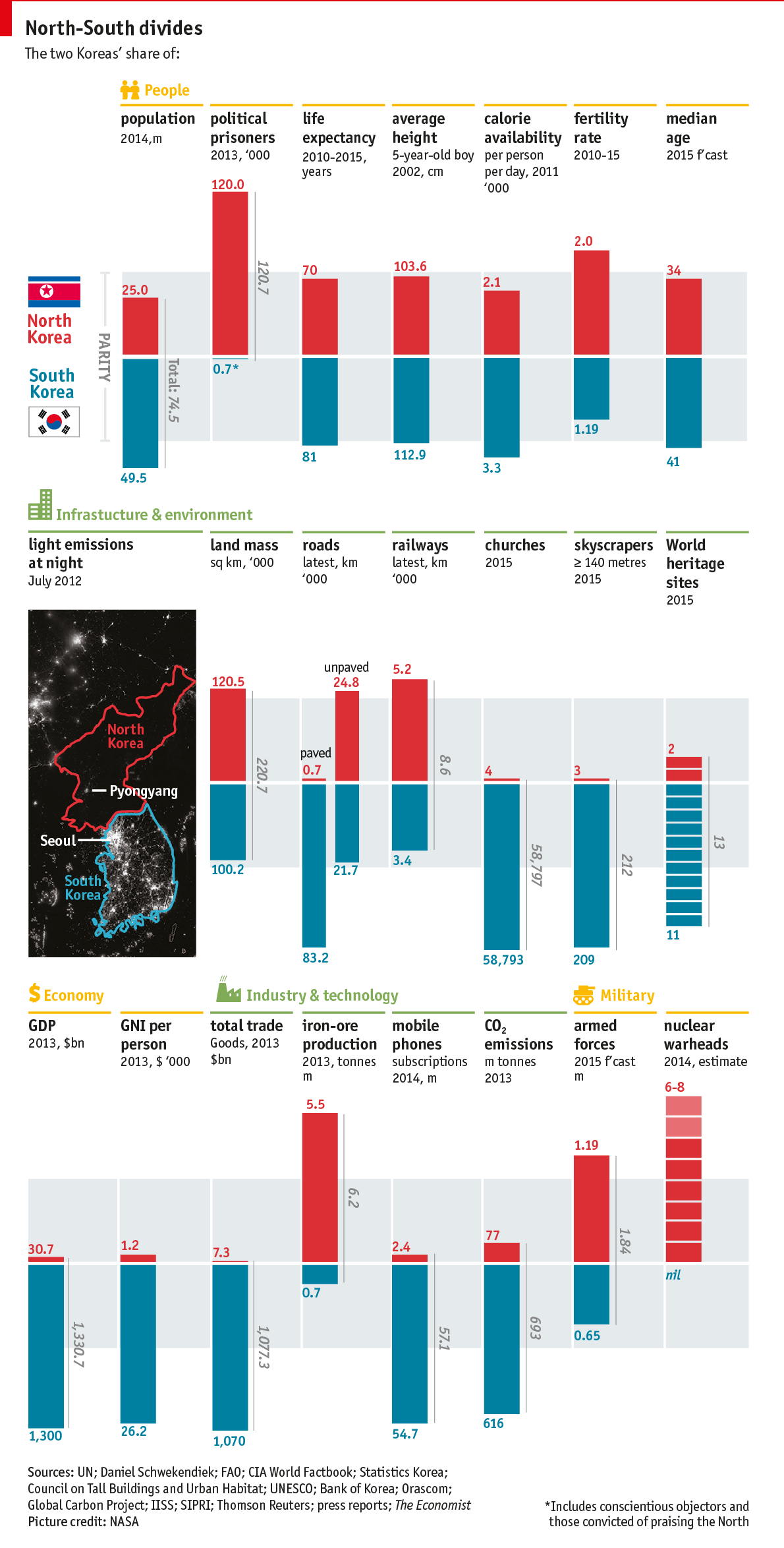 What North And South Korea Would Gain If They Were Reunified