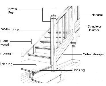 Railings Canadian Oakworks Traditional Staircase Stair Parts
