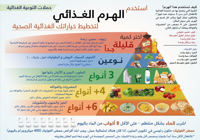 الهرم الغذائي Infographic Health Facts Fitness Health And Fitness Expo Health Fitness Nutrition