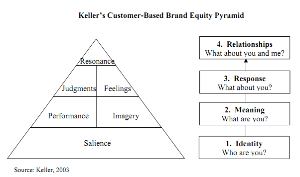 Reviewing the Concept of Brand Equity and Evaluating Consumer-Based Brand  Equity (CBBE) Models - Research leap | Equity, Brand, Of brand
