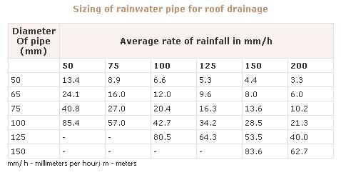 Rainwater Harvesting Calculation Google Search