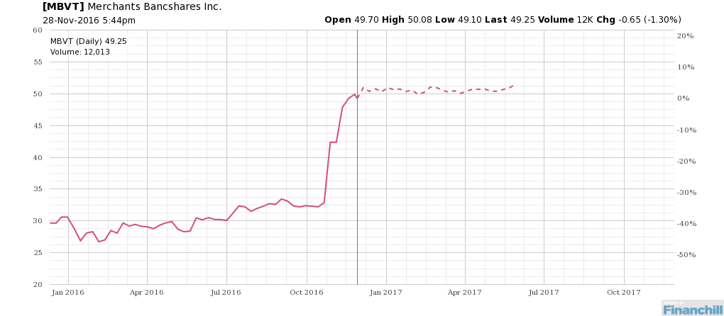 The seasonality trend for $MBVT might surprise traders this year. http://bit.ly/2eP2EEt