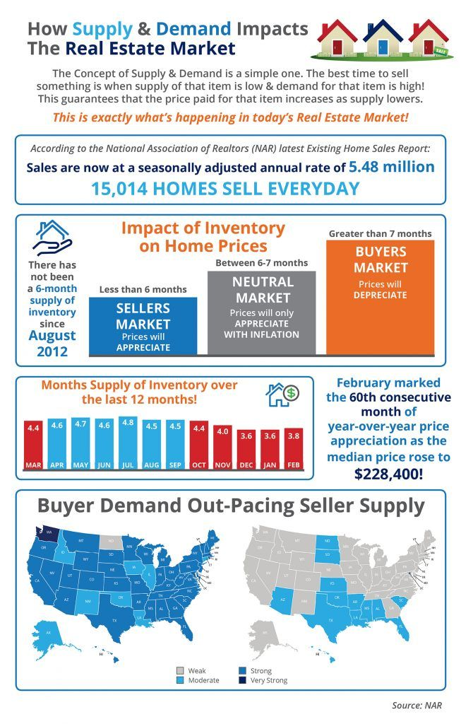 High demand, low supply...........what does that mean for home ...