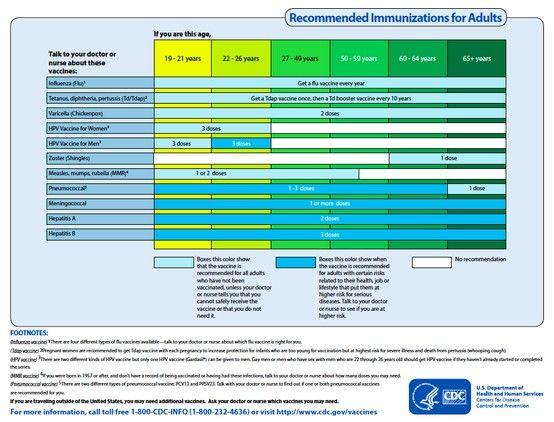 cdc immunization chart