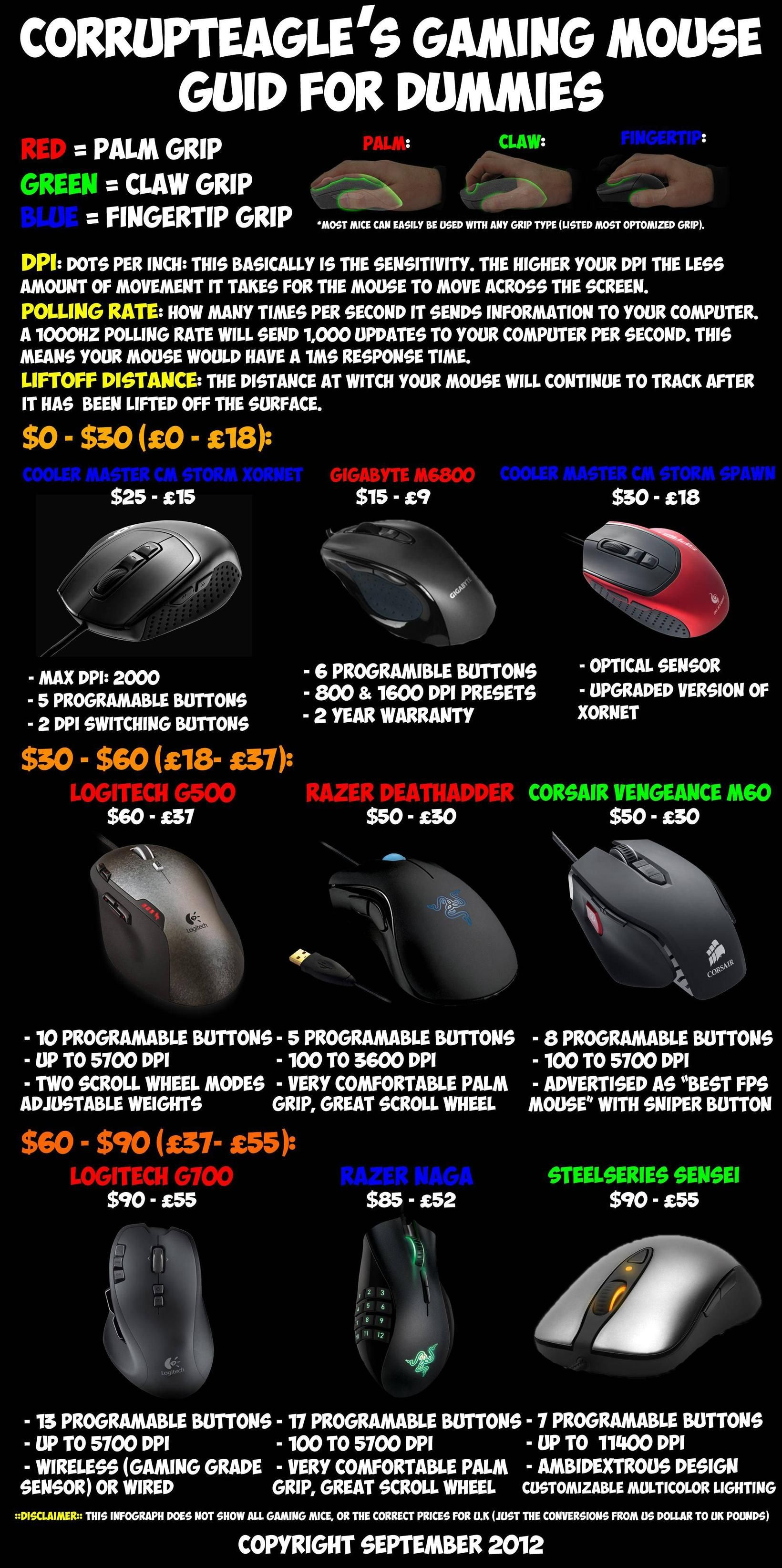 gaming mouse guide