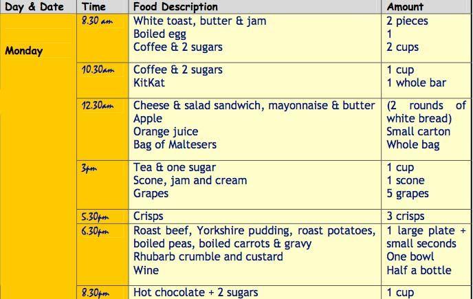 Αποτέλεσμα εικόνας για food diary Fitness - Health Pinterest - food journal sample