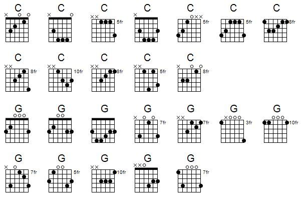 How To Play Guitar Chords In Different Positions Up The Neck Guitar Chords Play Guitar Chords Guitar Notes