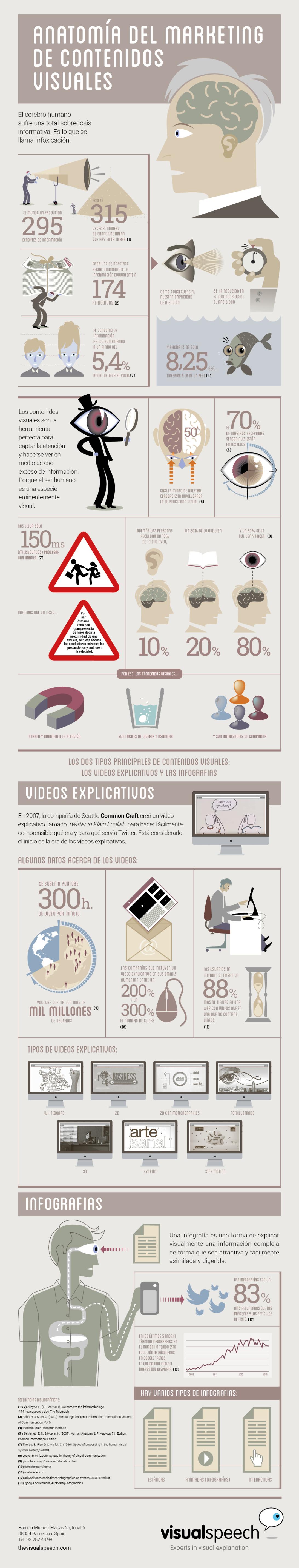 ANATOMÍA DEL MARKETING DE CONTENIDOS VISUALES #INFOGRAFIA ...