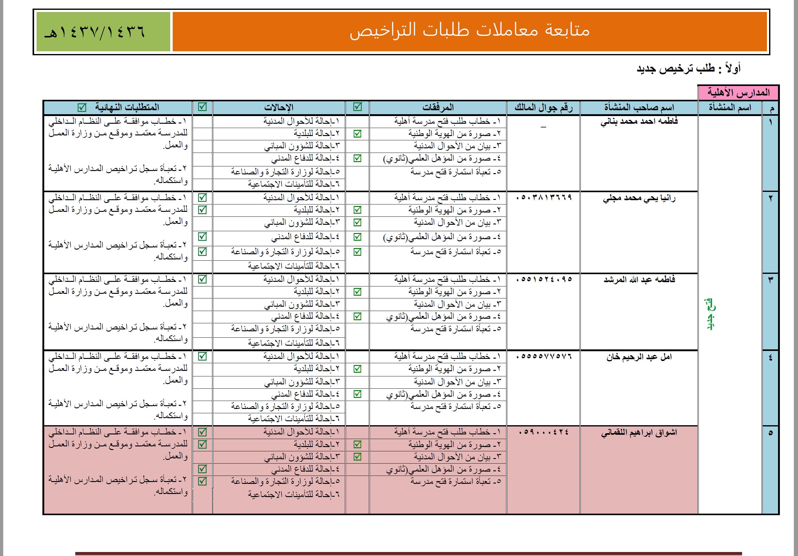متابعة معاملات طلبات التراخيص بجميع أنواعها لمتابعة مدى التقدم في المعاملة عبارة عن ملف وورد Http Jmp Sh Wg3c8en Bullet Journal Map Owb