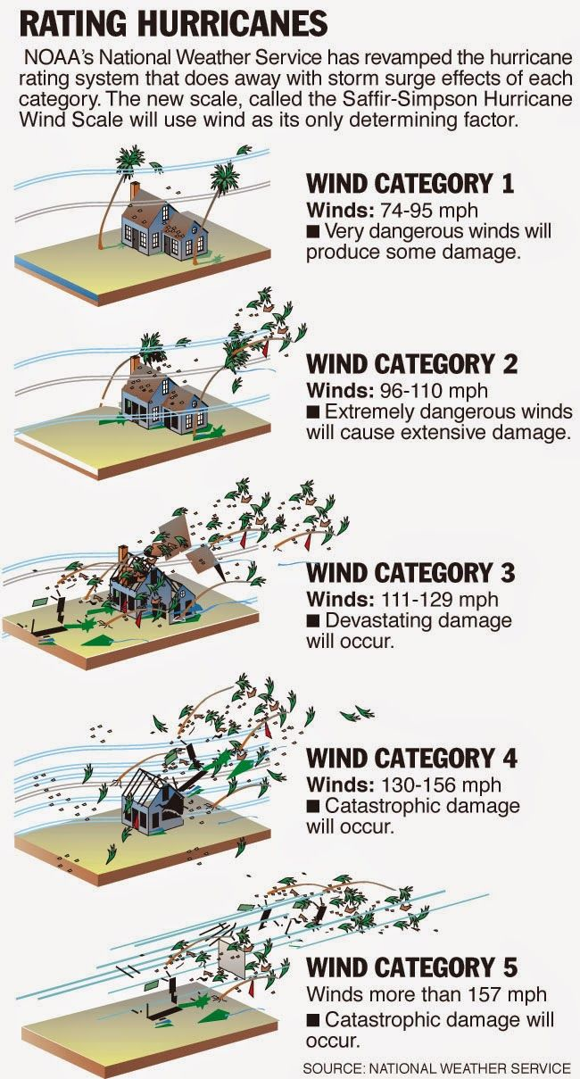 Image result for hurricane categories 1-5 chart - Do it now