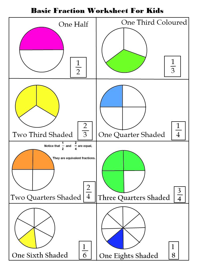 basic fractions worksheets for elementary kids school ideas pinterest worksheets math and. Black Bedroom Furniture Sets. Home Design Ideas
