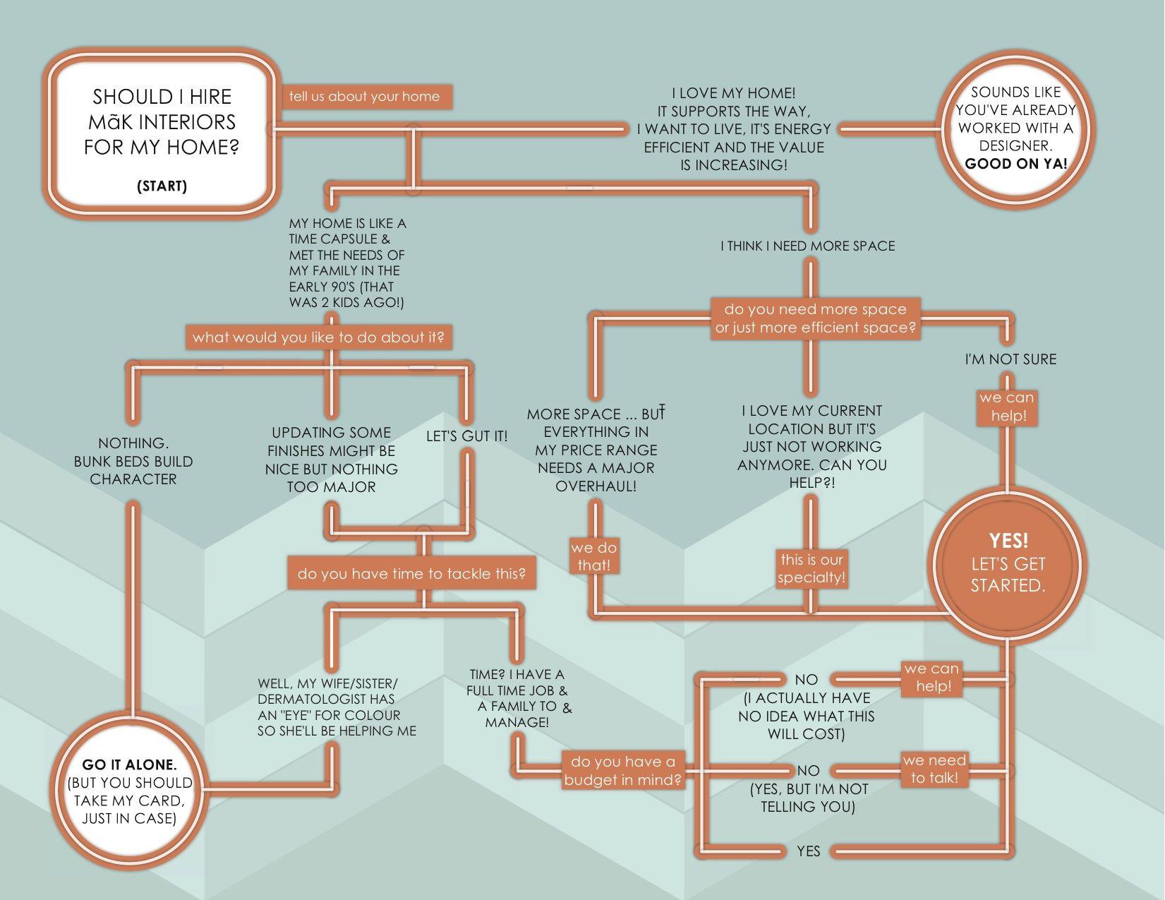 Design Process Flowchart  GoogleSuche  Garden Design Mindmap
