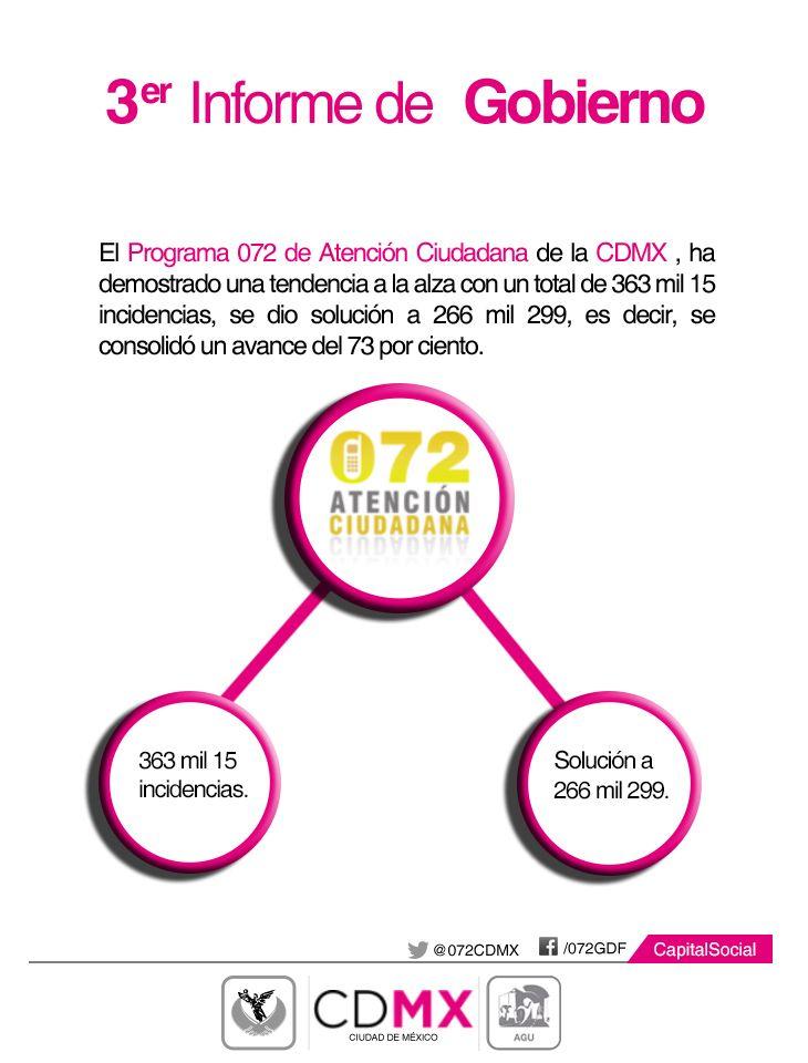 El #Programa072 de Atención Ciudadana de la #CDMX dio solución a 266 mil 299 incidencias #InformeCDMX.