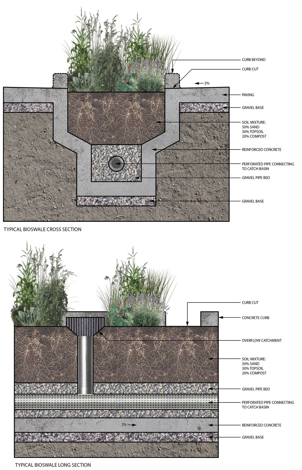 Integrated Urban Bioswale Components Economies Of Swale