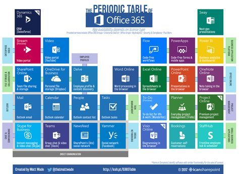 Periodic-Table-of-Office-365-1400pxpng (1400×1018) Office 365 - new periodic table with charges for groups