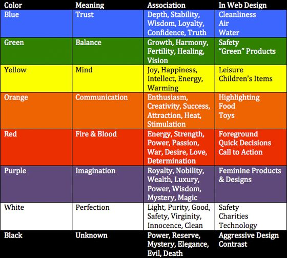 Image result for psychology of color · Feelings ChartColour ...