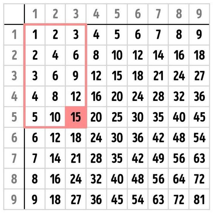 Você conhece a Tabela de Pitágoras para multiplicar? Math - multiplication chart