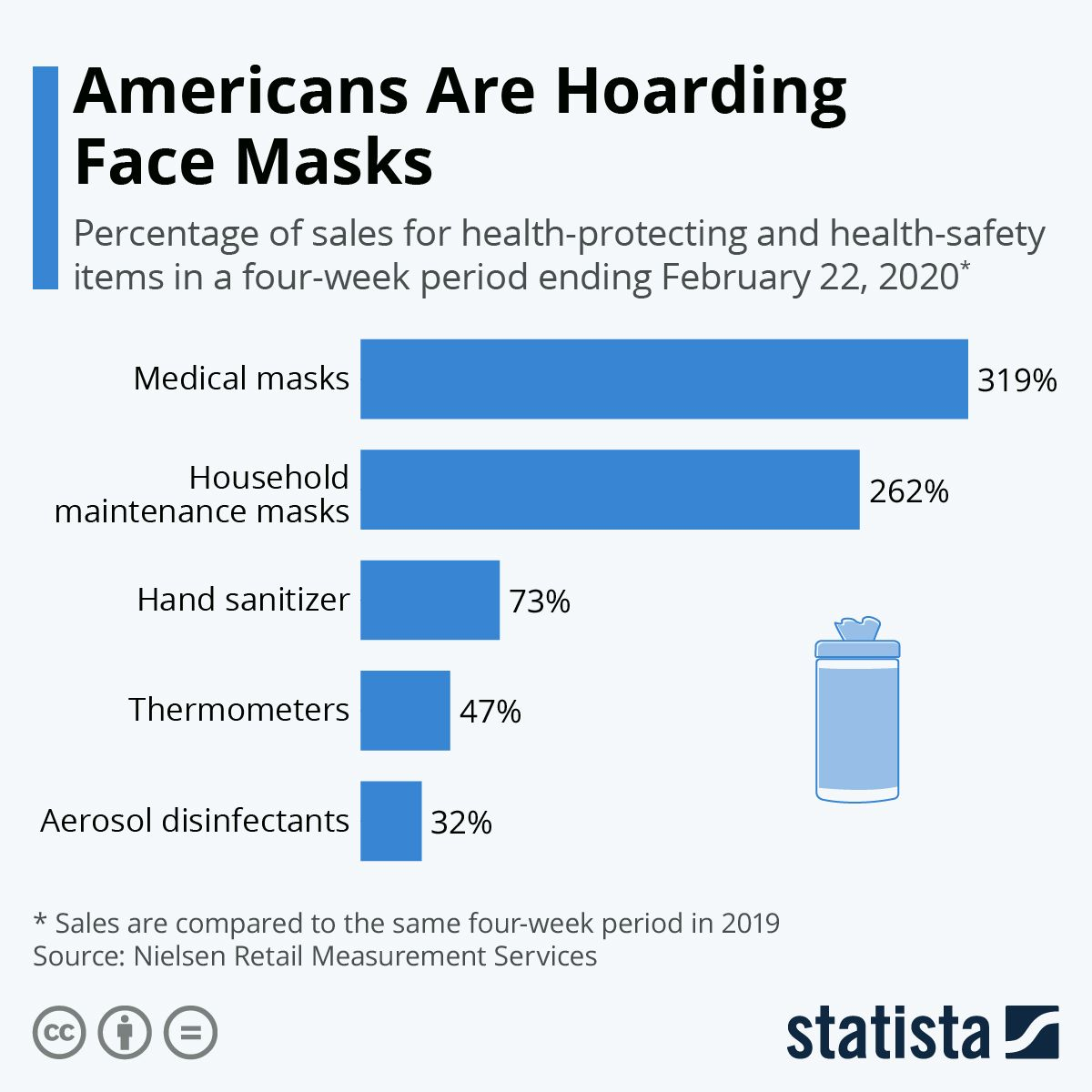 Americans Are Hoarding Face Masks Infographic Health Safety