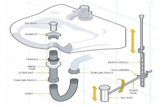 bathroom sink parts diagram pin by clara raelita on bathroom sink sink 16541