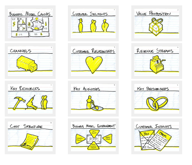 1000 images about BUSINESS MODEL CANVAS POWERPOINT TEMPLATES – Business Model Canvas Template