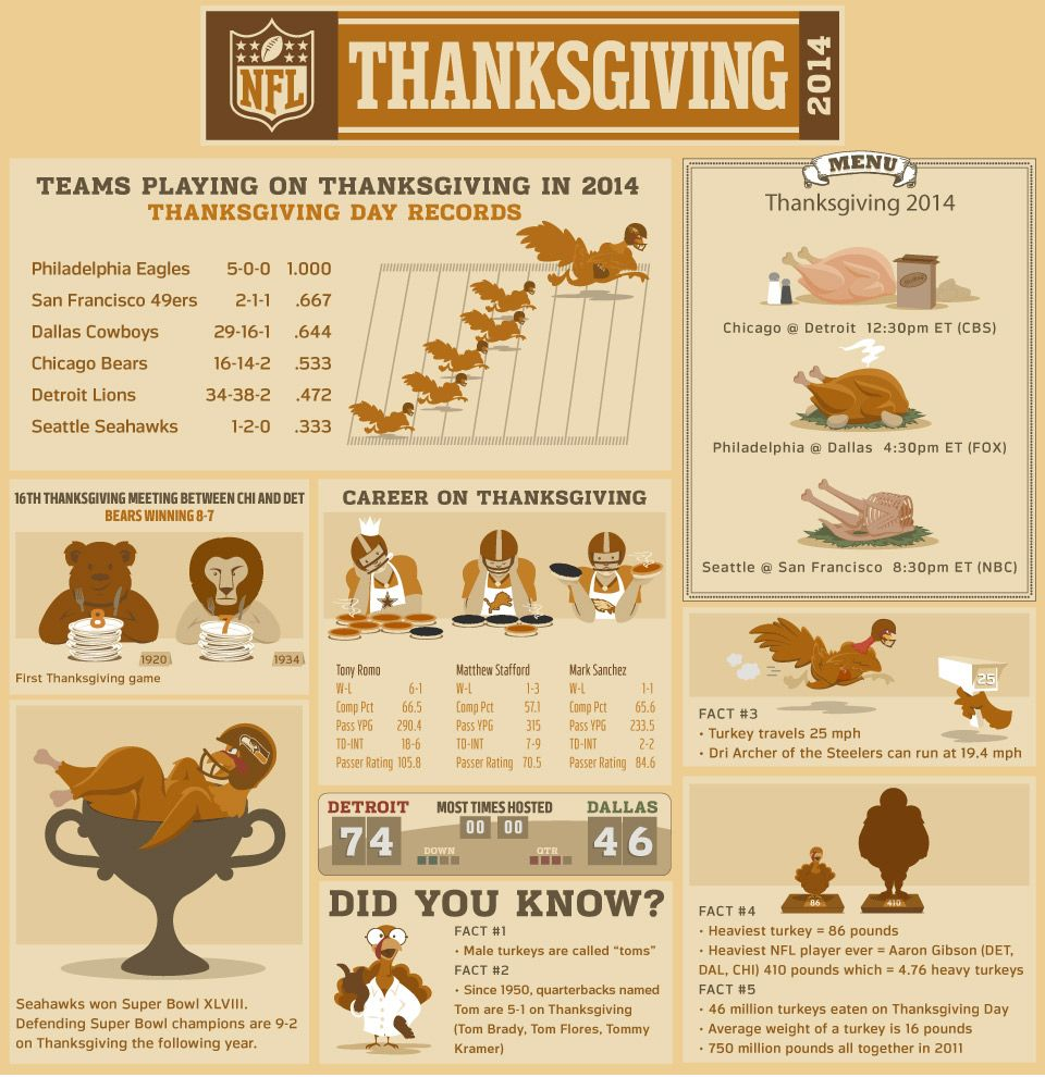 Nfl Thanksgiving Facts Stats And Turkeys Nfl Thanksgiving Thanksgiving Facts Thanksgiving Football