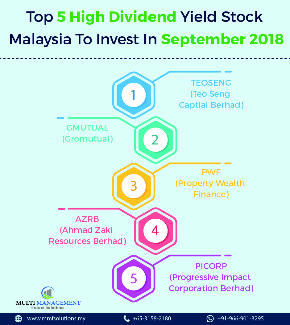 Top 5 High Dividend Yield Stock Malaysia To Invest In This