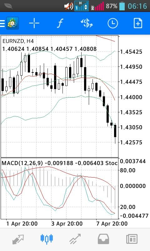 Great Short Setup Based On Divergence Line Chart Chart