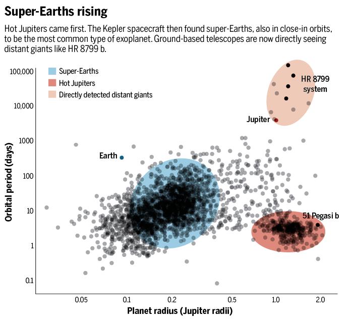 Solar System Planet Radius