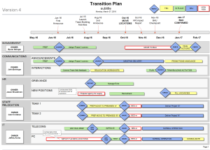 Powerpoint Change Programme Roadmap Template  Dashboard Template
