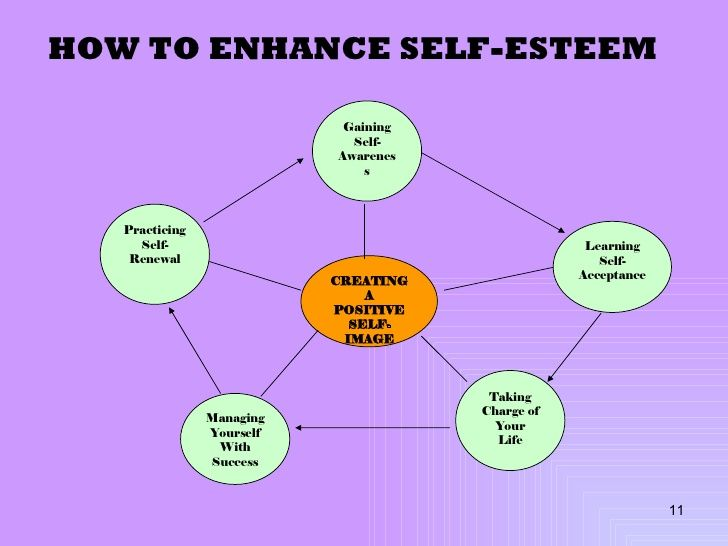 Developing Positive Self-Concept and High Self-Esteem in Children ...