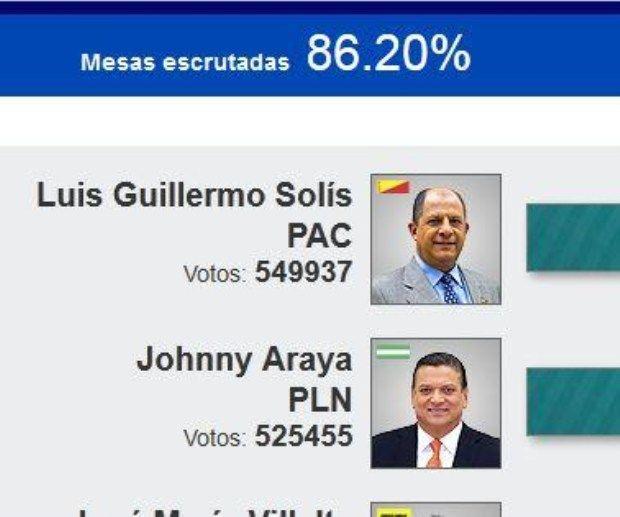 Solís y Araya continúan a la cabeza tras último corte del TSE - Voto 2014 - Noticias