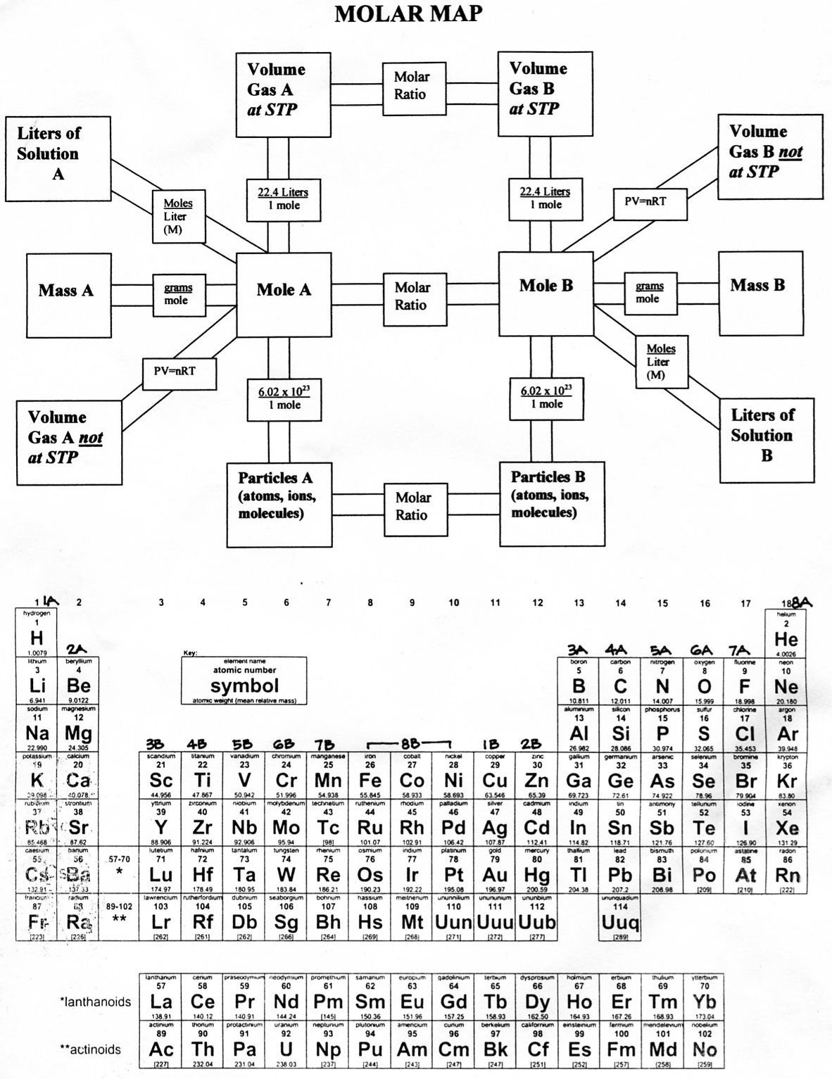 Conversion Chart For Chemistry Heartpulsar