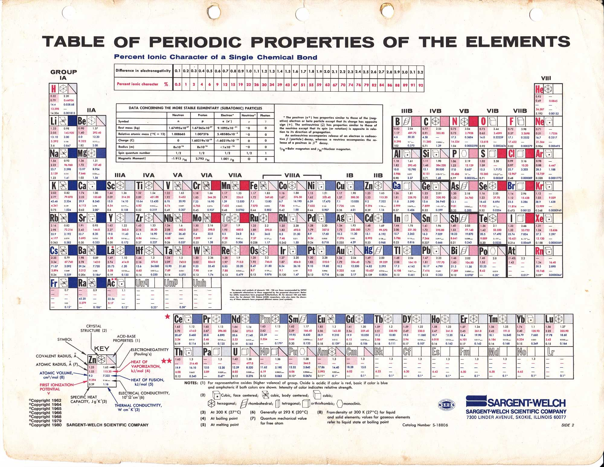 Columns On A Periodic Table