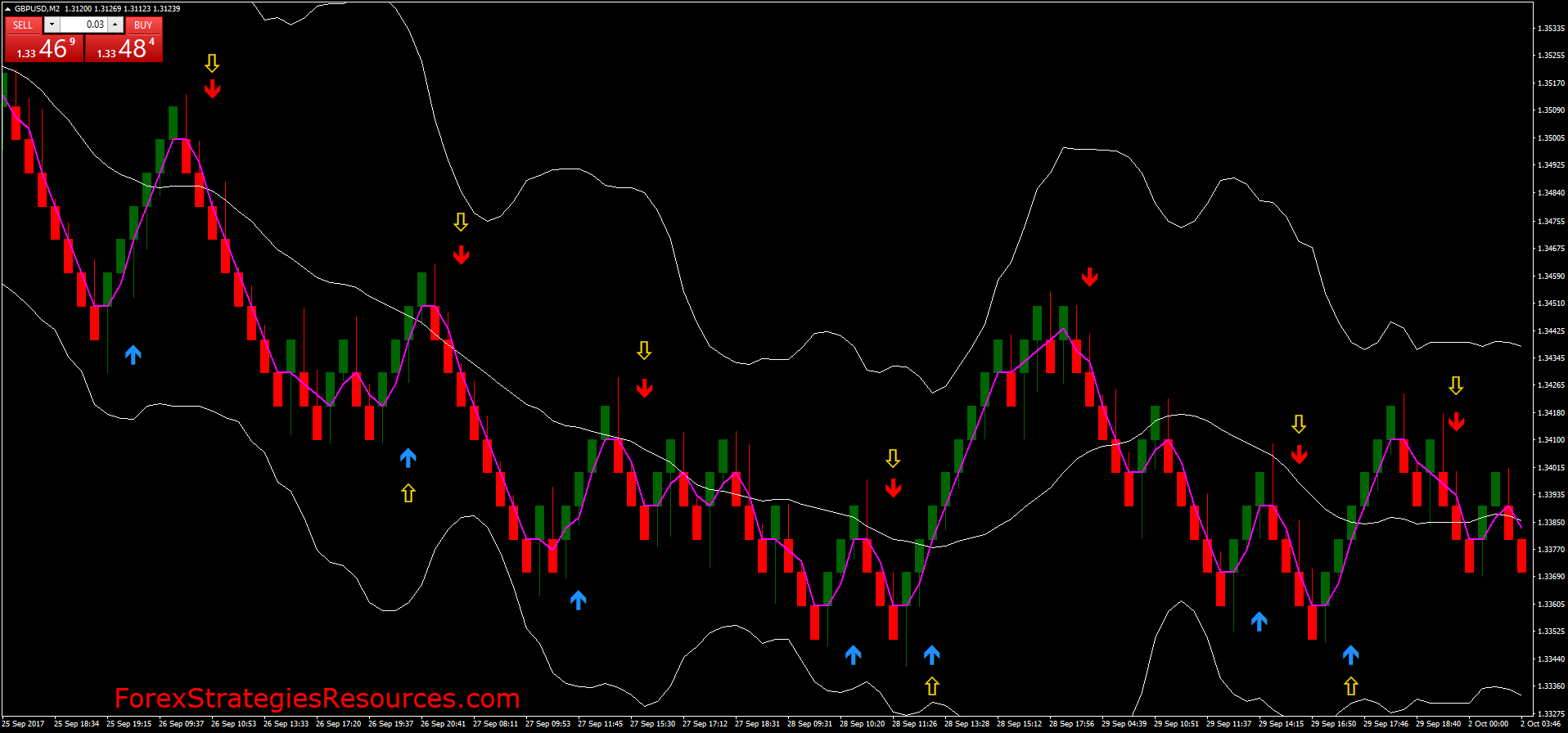 Mt4 Renko Trading Is A Very Simple Strategy Created Only For Renko Chart And Metatrader 4 Platform This I In 2020 Technical Analysis Charts Forex System Trend Trading
