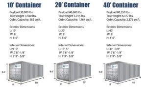 Shipping Container Dimensions Sizes Portamini Storage Container Dimensions Container House Plans Shipping Container Dimensions