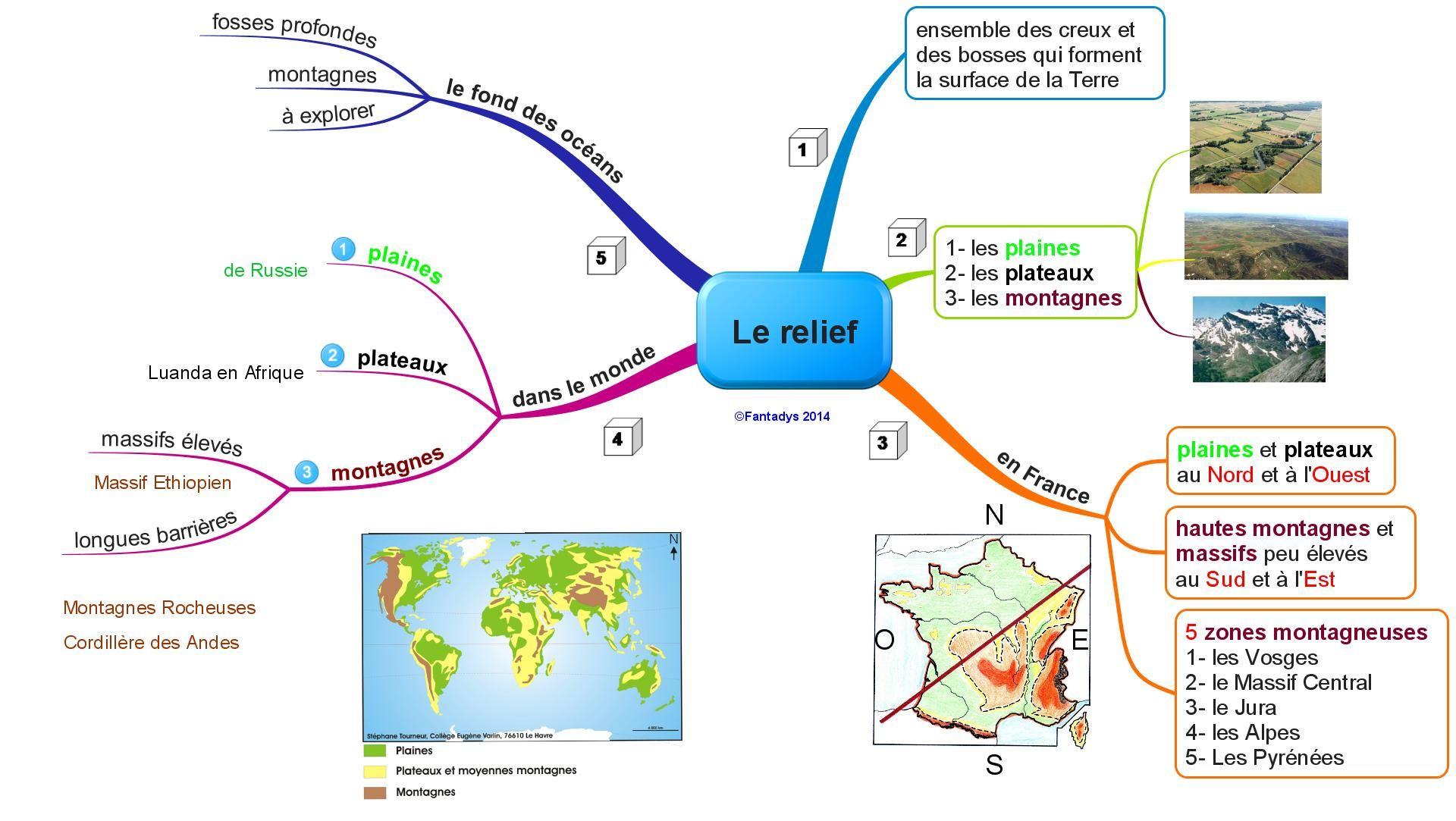 Le relief de la Terre Carte mentale, Géographie, Climat