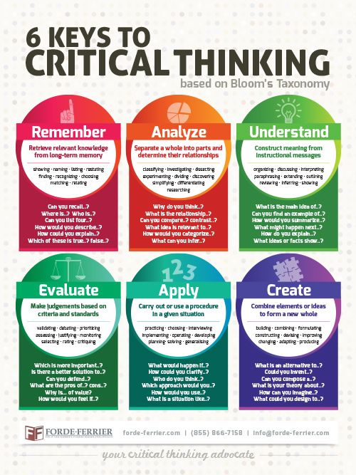 The 6 Keys to Critical Thinking Teacher Classroom Poster ...