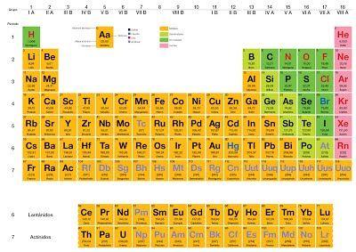 Qumica historia de la tabla periodica rinconcitodeciencias qumica historia de la tabla periodica rinconcitodeciencias urtaz Images