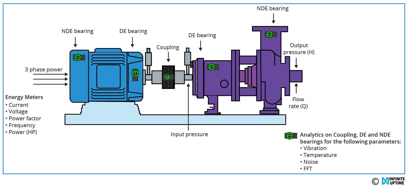 hight resolution of infinite uptime s ide industrial data enabler performs a thorough analysis and monitors the real time efficiency of the pump
